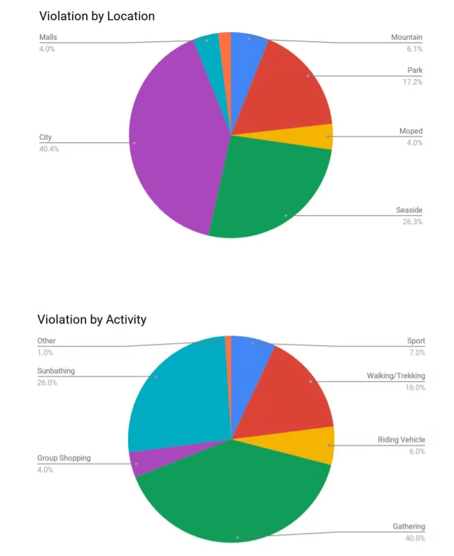 Dati rilevati dallo studio Ghost Data e Logograb (fonte  https://it.mashable.com/ )