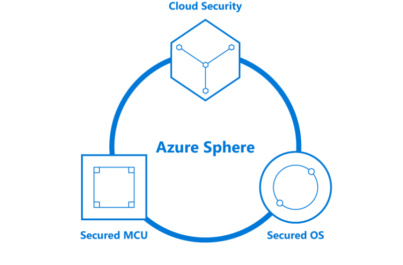 Azure Sphere OS